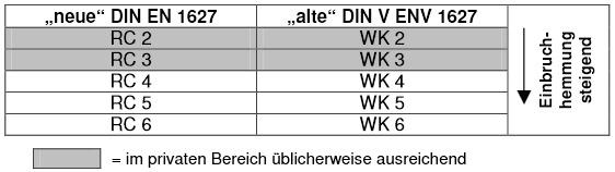 Einbruchhemmende tür  Türen- und Beschlag - ABC - Türen und Beschlag Paul 24 GmbH